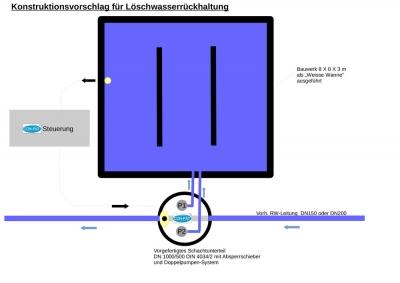 Konstruktionsvorschlag-Löschwasserrückhaltung-BV